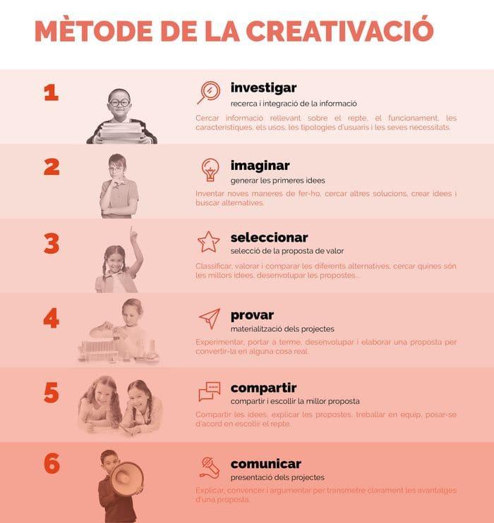 metode creativacio
