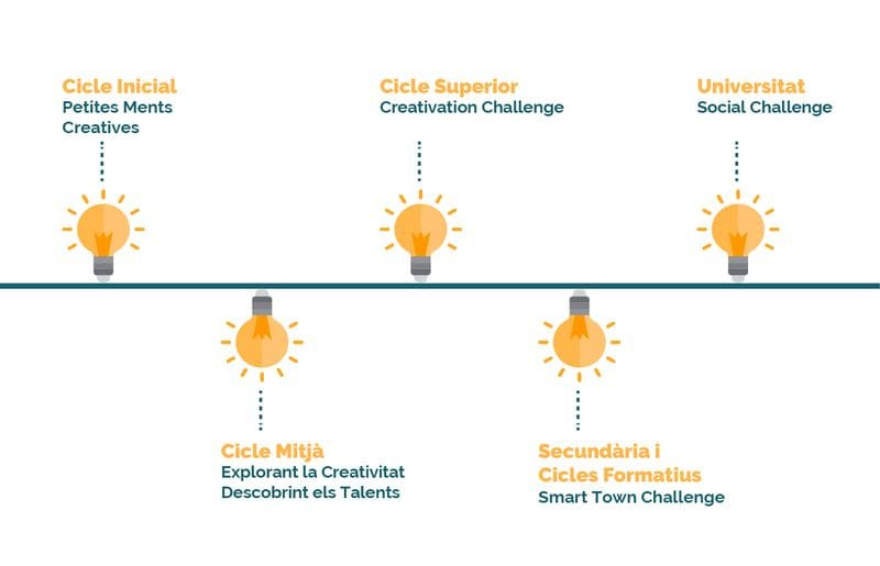 Cicle Educatiu - Fundacio Creativacio
