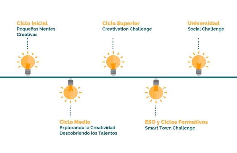 Ciclo Educativo - Fundacio Creativacio