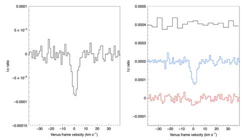 La línea del fosfano en Venus detectada por el observatorio JCMT