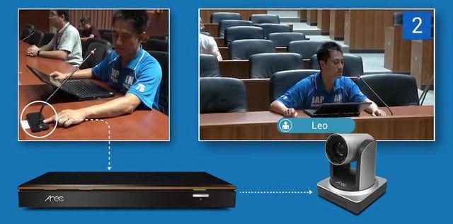 El sistema AREC DS-4CU mou la càmera i enfoca a un interlocutor quan aquest activa el seu micròfon.