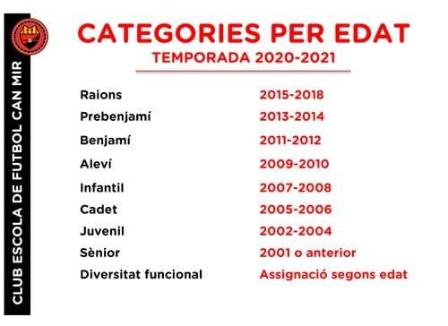 #CEFCanMir Categories per edat #ComunicacioCEFCanMir