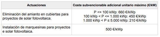 Costs subvencionables addicionals. Font: RD477/2021
