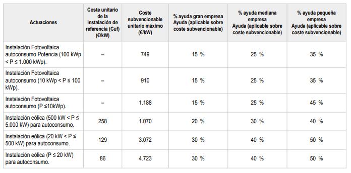 Cost subvencionable en els programes 1 i 2. Font: RD477/2021