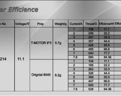 T-motor 9x3(pareja) Antigravity CF Negra