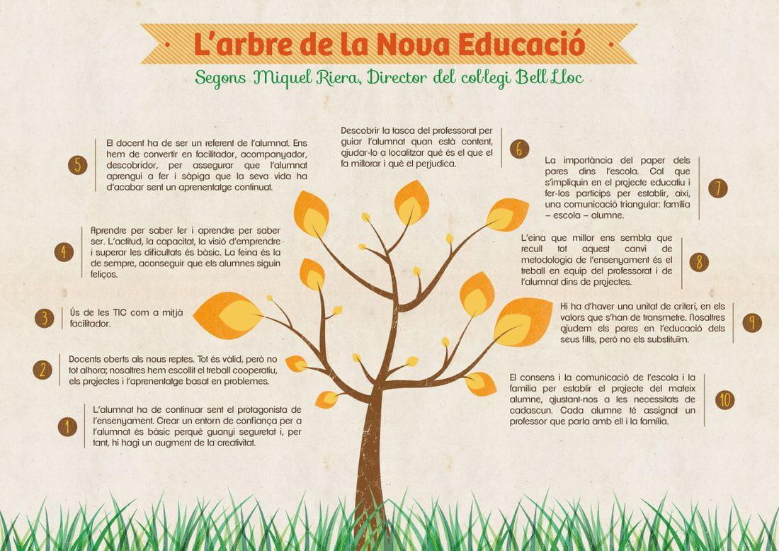 Arbre de la Nova Educació