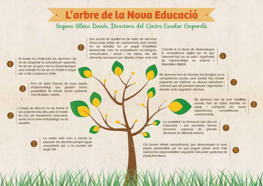 L'arbre de la Nova Educació - Sívia Danés