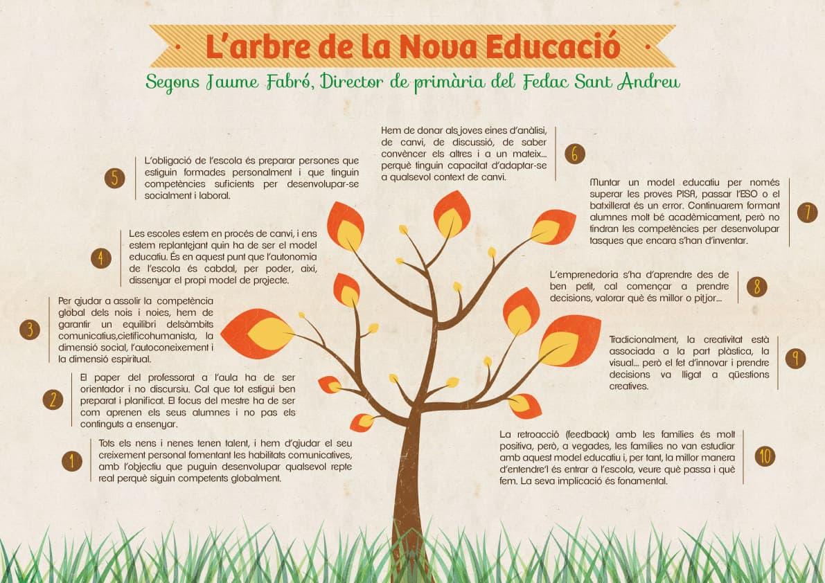 arbre-nova-educació-jaume-fabró